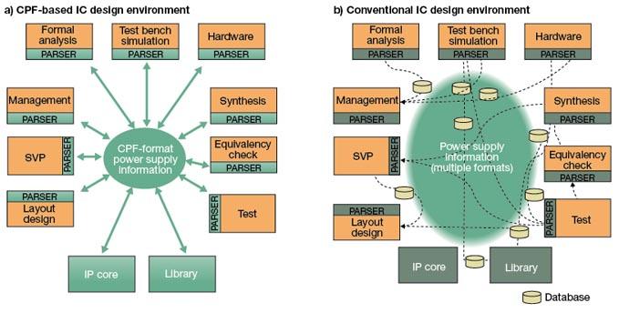 晶片制程与设计再上高峰 eda工具对应出招