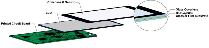 透视手机触控萤幕感测器设计