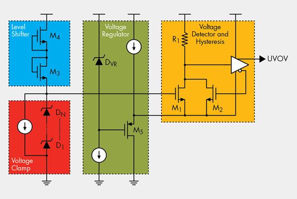 智慧型高側開關已廣泛地應用於許多領域,例如:工業、汽車、家用電器等。一般來說,智慧型高側開關的控制部分具有過流檢測和開路負載檢測等自我診斷功能,以防止因故障而造成的破壞。控制部分所提供的一種主要診斷功能是低電壓和過壓(UVOV)檢測,在電源電壓超出工作電壓範圍時關斷高側開關,從而避免因電源暫時的供電電壓下降或過壓而引起崩潰。在先前的UVOV檢測電路中,通常採用帶有兩種恒定參考電壓信號的兩個比較器來實現UVOV檢測,這兩個比較器可應用在較低和較高電源電壓的限制。但是,由於使用了兩個比較器,也帶來了一些缺點,