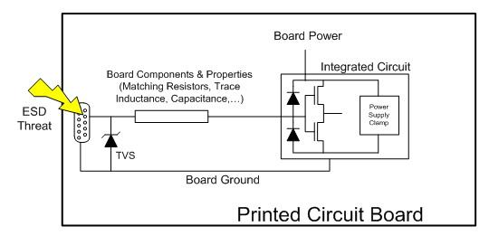 图三: 置於印制电路板(pcb)的板载esd保护示例