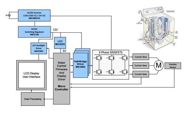 图4 : 洗衣机马达原理图