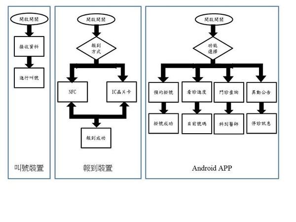 图5 : 系统流程图