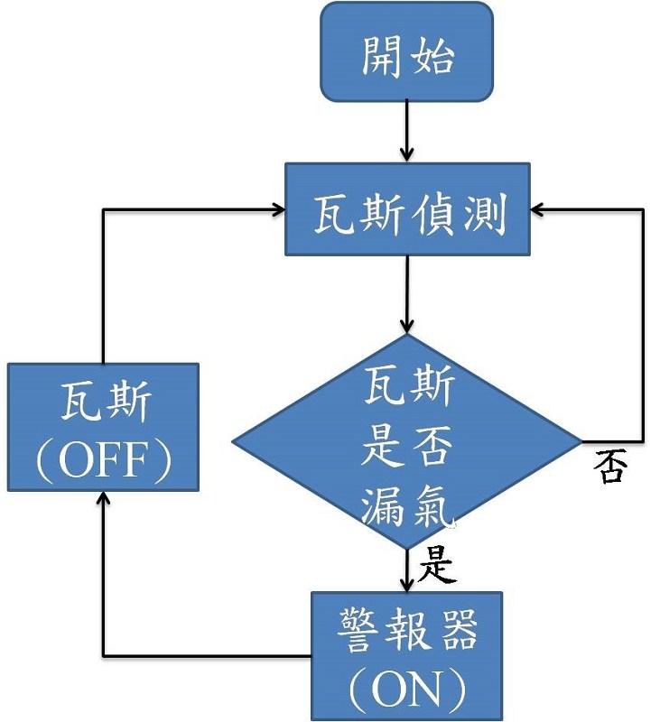 图7 : 瓦斯侦测流程图