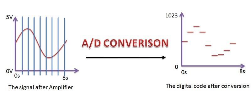 图7 : adc转换示意图