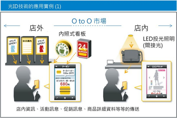圖11 : 光ID技術活用案例(1) (source:Panasonic)