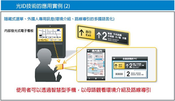 圖12 : 光ID技術活用案例(2) (source:Panasonic)