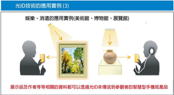 圖13 : 光ID技術活用案例(3) (source:Panasonic)