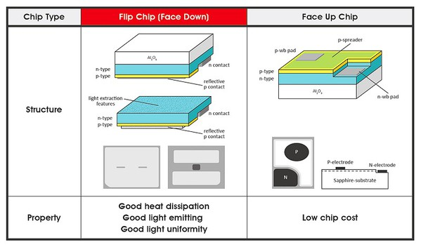 图3 : Flip chip与Face up chip差异(source:聚积科技)
