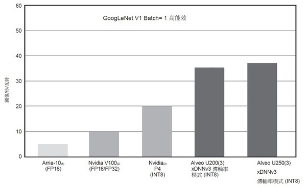 图11 : GoogLeNet v1Batch= 1 能源效率