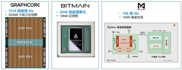 圖一 :  AI晶片的應用案例。(source: Graphcore、Bitmain及Mythic提供)