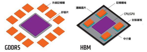 图一 : GDDR5和HBM的比较。(source:graphicscardhub.com)