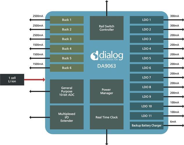 整合度電源管理、音頻和短距無線技術供應商Dialog Semiconductor plc (德商戴樂格半導體),發表用於ARMR四核心和雙核心應用處理器的可配置電源管理IC(PMIC)DA9063。該元件可透過其 6 個 DC/DC轉換器提供高達12A的電流,相較於最接近的同級產品可提高24%。其可同步供電予處理器(核心5A輔以其他處理器電源)、外部記憶體、無線通訊(WLAN和藍牙)、GPS和FM接收器以及數據機。直流轉直流(DC/DC)轉換器可以並行提供3A和5A電源端,這代表PMIC可經由擴展以因應智